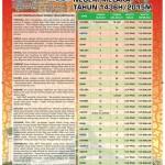 Jadual Puasa Untuk Negeri Melaka