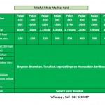 Medical Card Takaful Ikhlas Antara Yang Terbaik