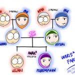 Cara Hibahkan Harta Untuk Keluarga